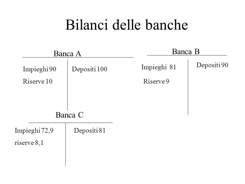 Bilanci delle banche Banca B Banca A Banca C Depositi 90 Impieghi 81