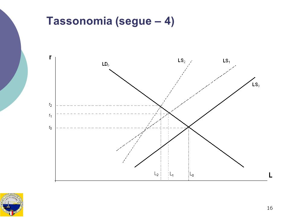 Tassonomia (segue – 4)