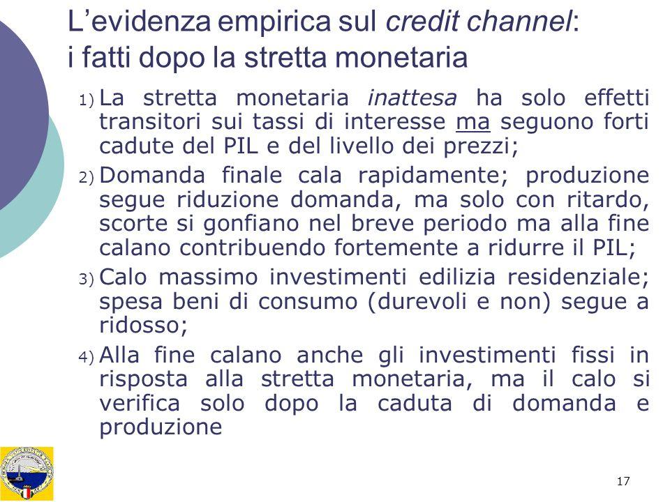 L'evidenza empirica sul credit channel: i fatti dopo la stretta monetaria