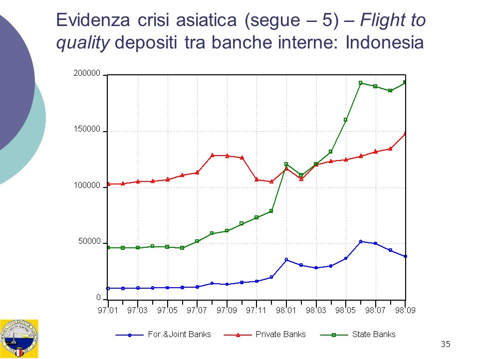 Evidenza crisi asiatica (segue – 5) – Flight to quality depositi tra banche interne: Indonesia