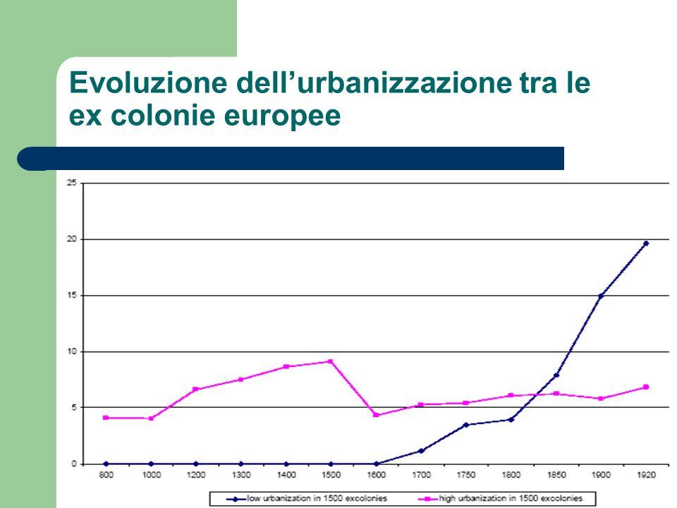 Evoluzione dell'urbanizzazione tra le ex colonie europee
