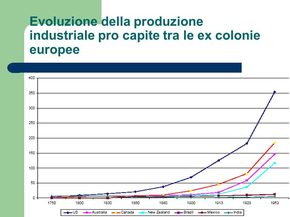 Evoluzione della produzione industriale pro capite tra le ex colonie europee