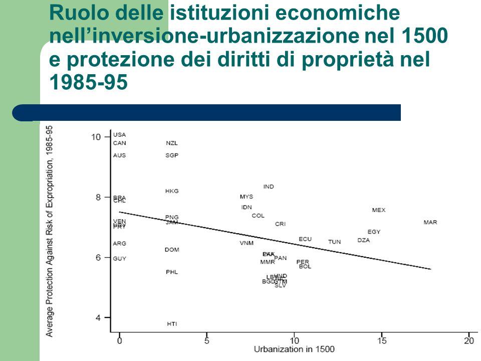 Ruolo delle istituzioni economiche nell'inversione-urbanizzazione nel 1500 e protezione dei diritti di proprietà nel 1985-95