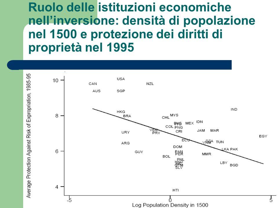 Ruolo delle istituzioni economiche nell'inversione: densità di popolazione nel 1500 e protezione dei diritti di proprietà nel 1995