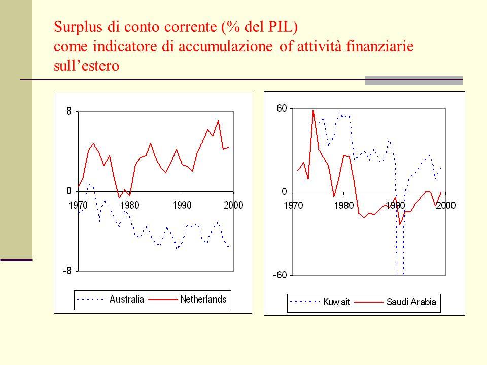 Surplus di conto corrente (% del PIL) come indicatore di accumulazione of attività finanziarie sull'estero