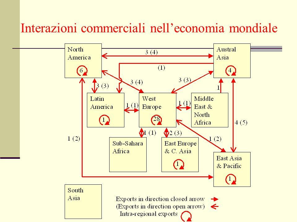 Interazioni commerciali nell'economia mondiale