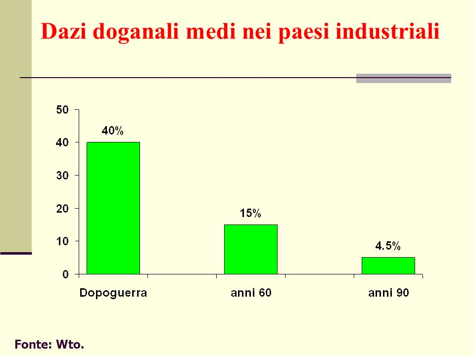 Dazi doganali medi nei paesi industriali