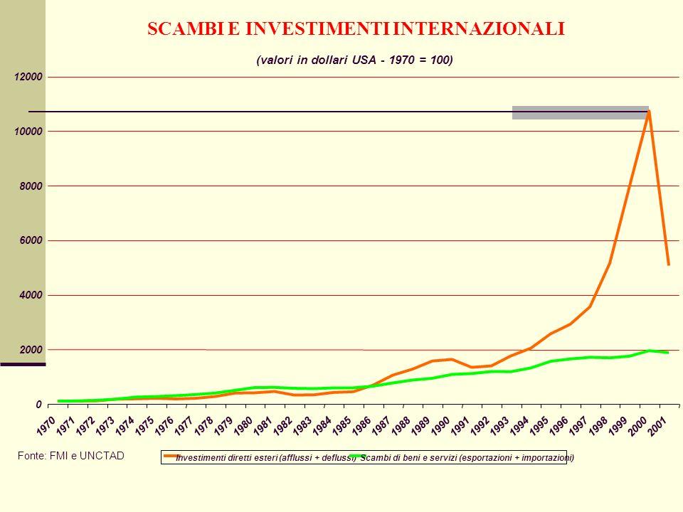 SCAMBI E INVESTIMENTI INTERNAZIONALI