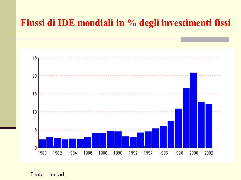 Flussi di IDE mondiali in % degli investimenti fissi