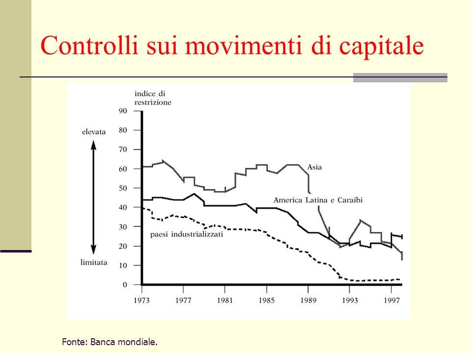 Controlli sui movimenti di capitale