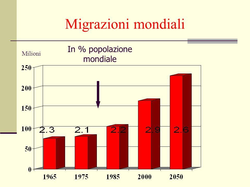 In % popolazione mondiale