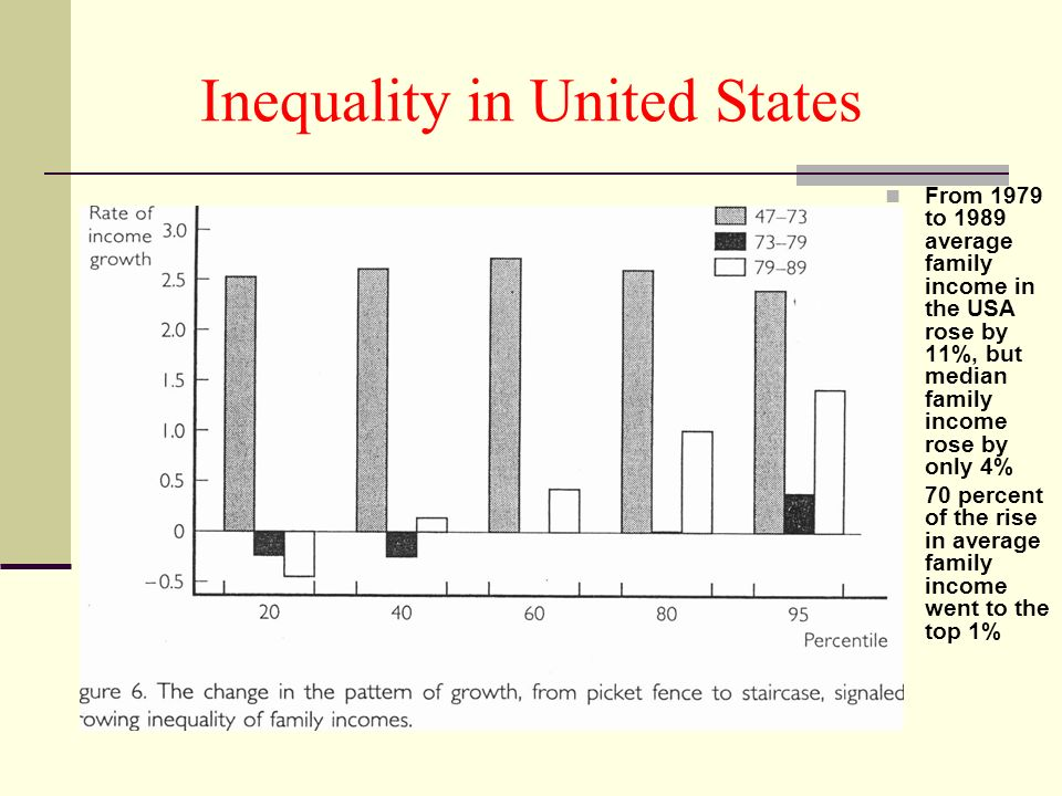 Inequality in United States