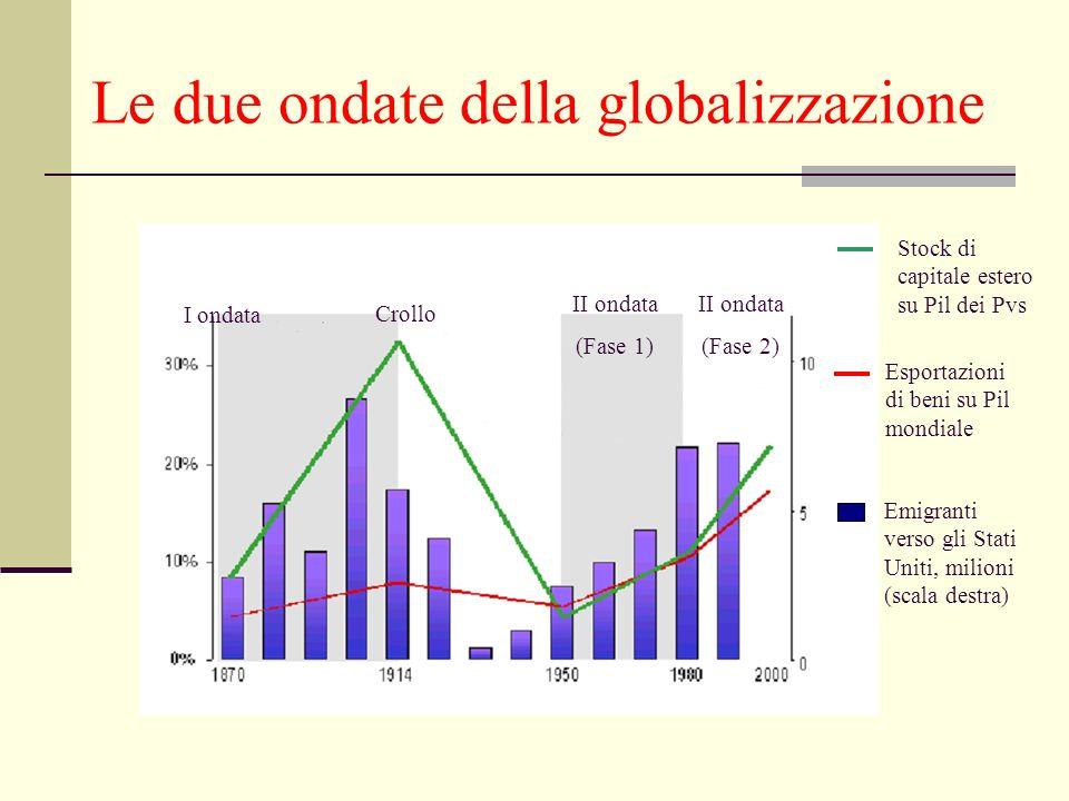 Le due ondate della globalizzazione