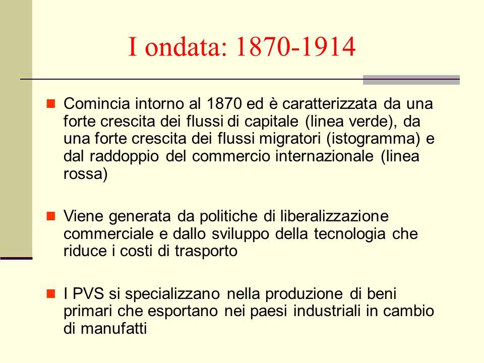 I ondata: 1870-1914