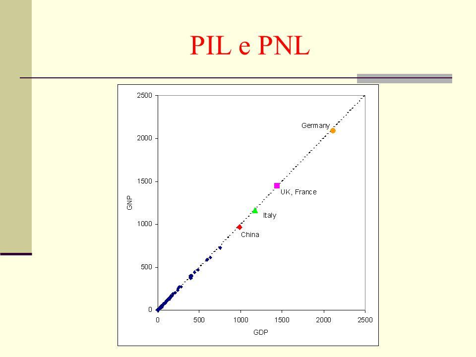 PIL e PNL