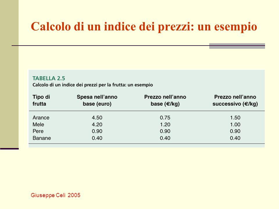 Calcolo di un indice dei prezzi: un esempio