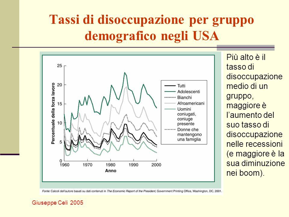 Tassi di disoccupazione per gruppo demografico negli USA