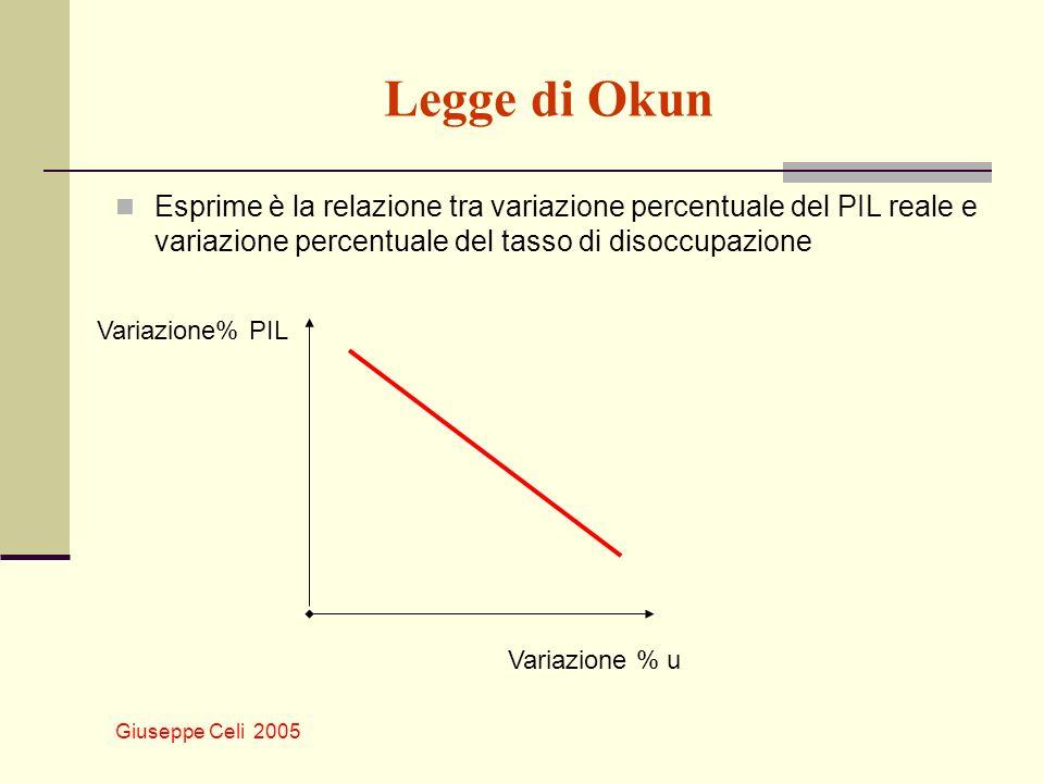 Legge di Okun Esprime è la relazione tra variazione percentuale del PIL reale e variazione percentuale del tasso di disoccupazione.