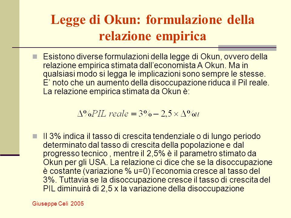 Legge di Okun: formulazione della relazione empirica