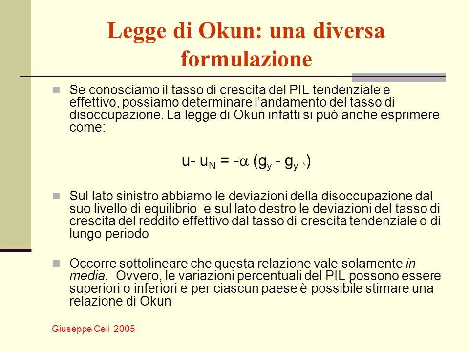 Legge di Okun: una diversa formulazione