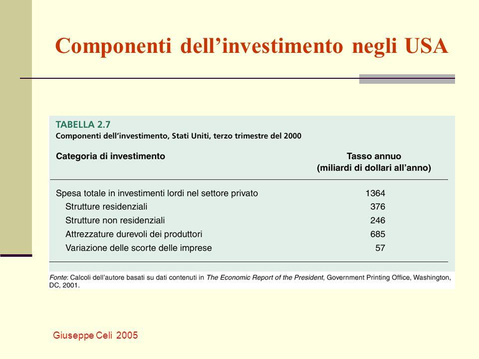 Componenti dell'investimento negli USA