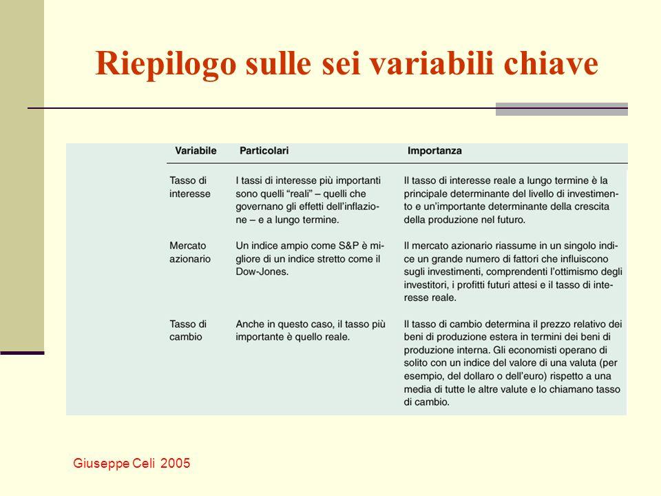 Riepilogo sulle sei variabili chiave