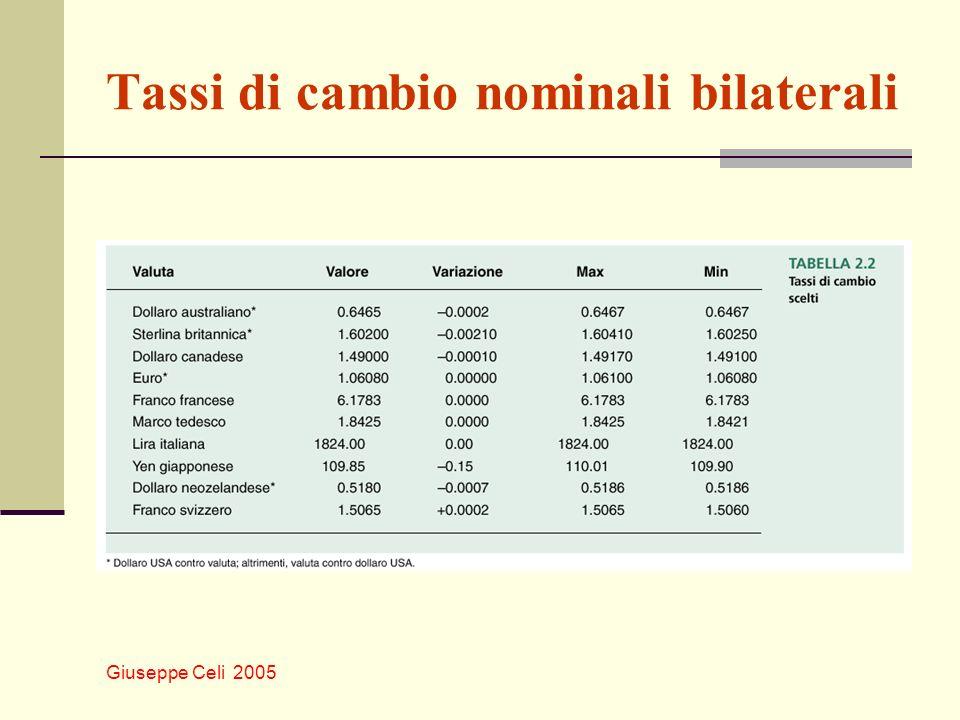 Tassi di cambio nominali bilaterali