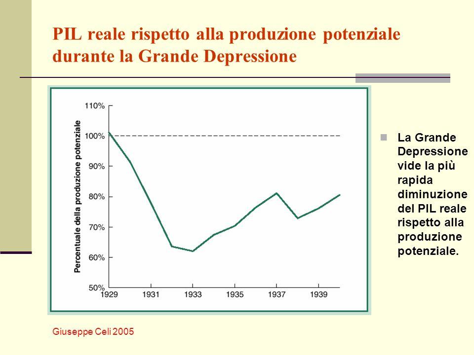 PIL reale rispetto alla produzione potenziale durante la Grande Depressione