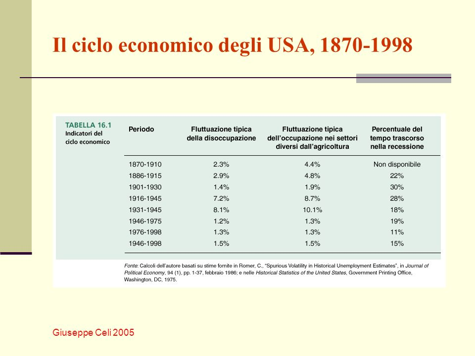 Il ciclo economico degli USA, 1870-1998