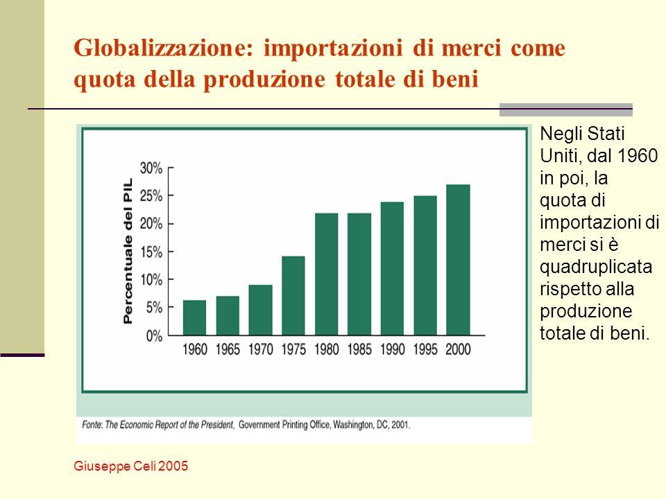 Globalizzazione: importazioni di merci come quota della produzione totale di beni