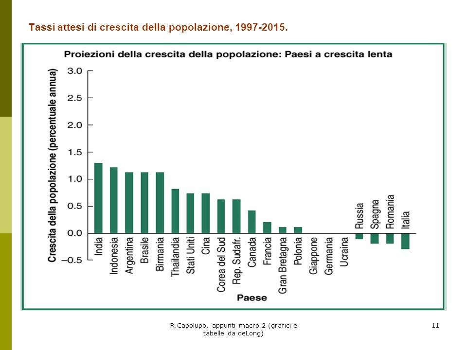 Tassi attesi di crescita della popolazione, 1997-2015.