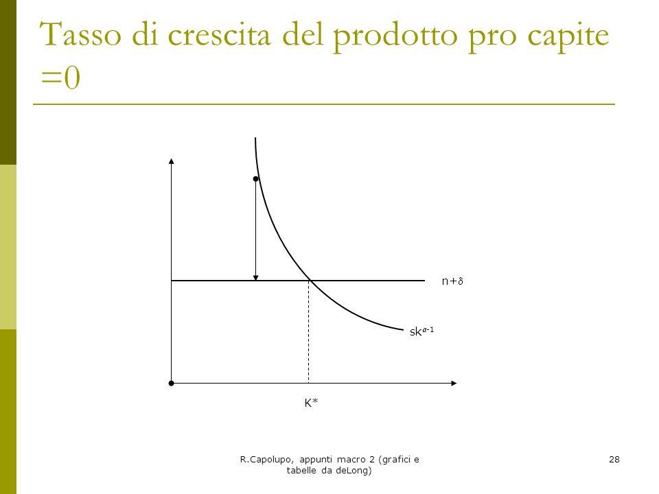 Tasso di crescita del prodotto pro capite =0