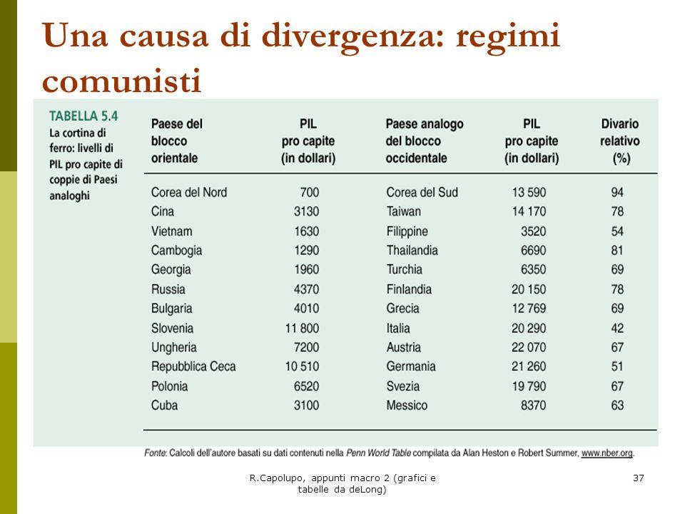 Una causa di divergenza: regimi comunisti