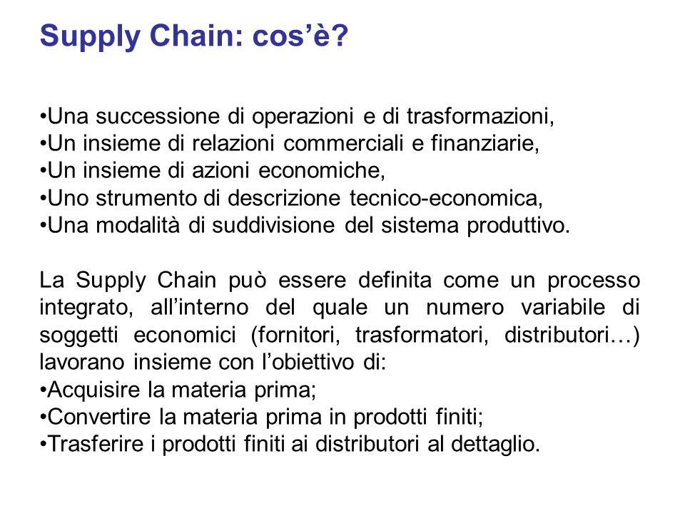Supply Chain: cos'è Una successione di operazioni e di trasformazioni, Un insieme di relazioni commerciali e finanziarie,