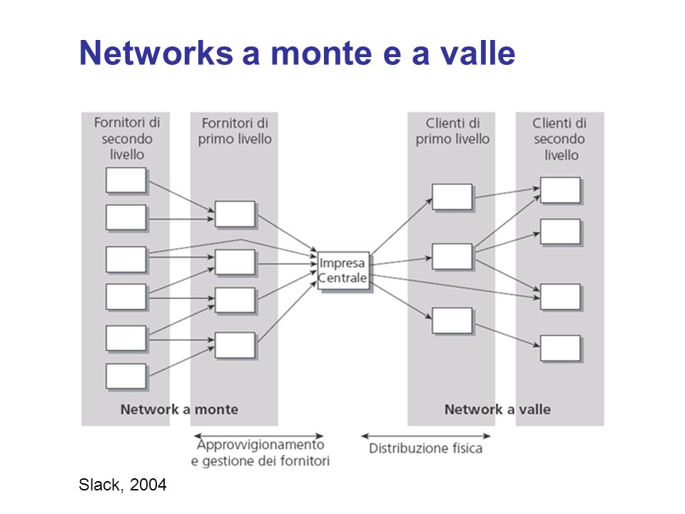 Networks a monte e a valle