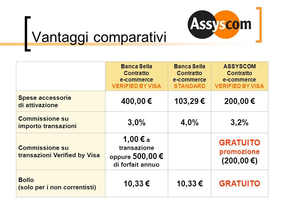 Vantaggi comparativi 400,00 € 103,29 € 200,00 € 3,0% 4,0% 3,2%