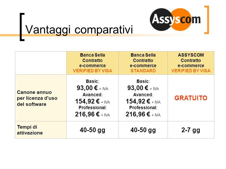 Vantaggi comparativi 93,00 € + IVA 154,92 € + IVA 216,96 € + IVA