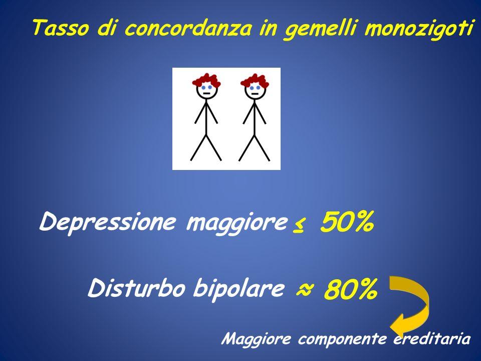 ≤ 50% ≈ 80% Depressione maggiore Disturbo bipolare