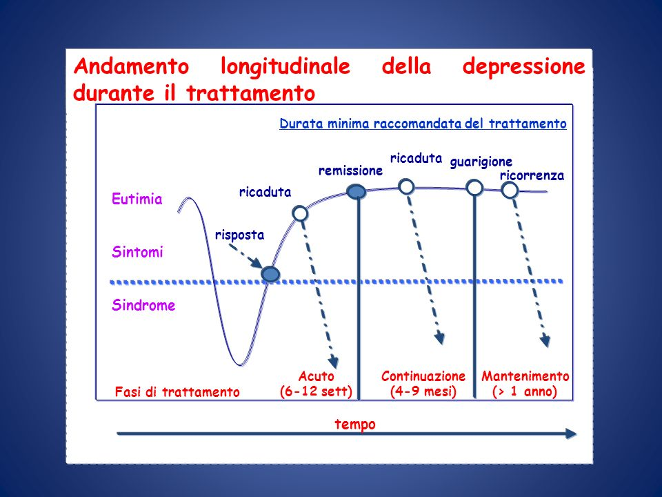 Andamento longitudinale della depressione durante il trattamento