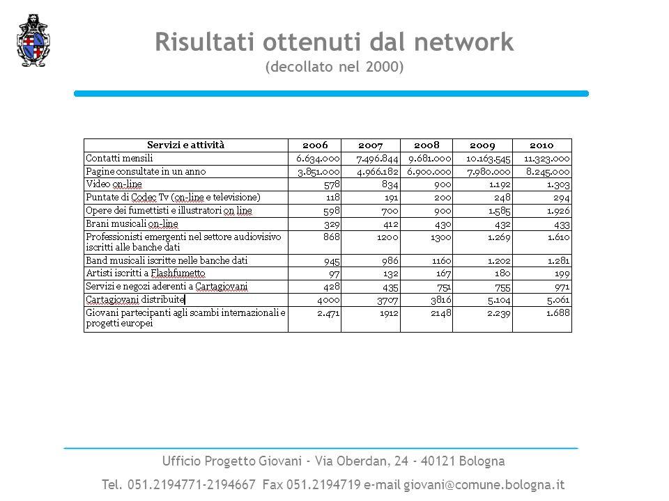 Risultati ottenuti dal network (decollato nel 2000)