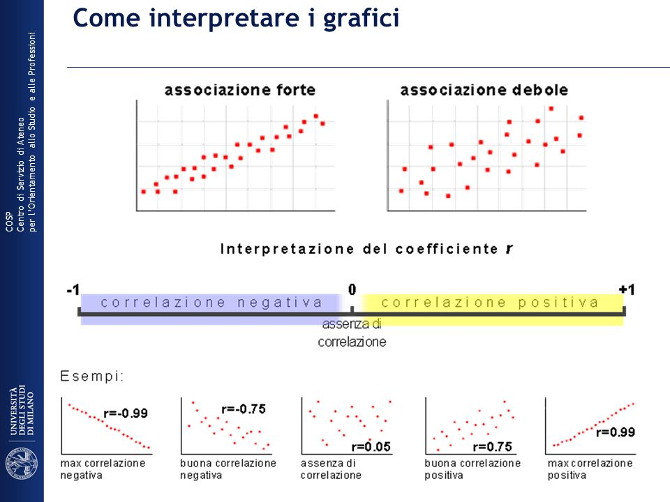 Come interpretare i grafici