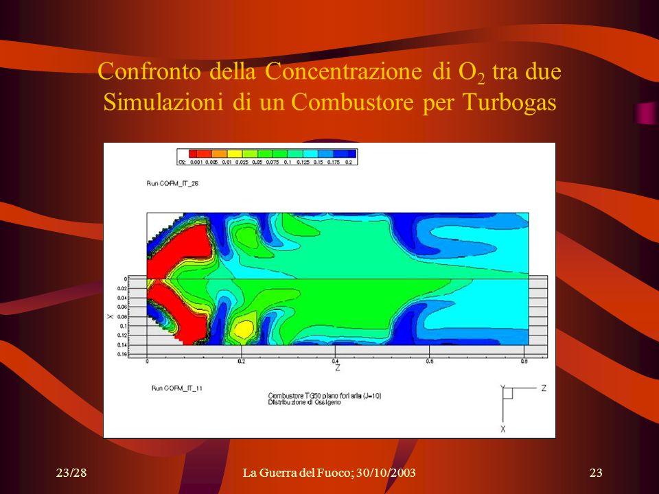 Confronto della Concentrazione di O2 tra due Simulazioni di un Combustore per Turbogas