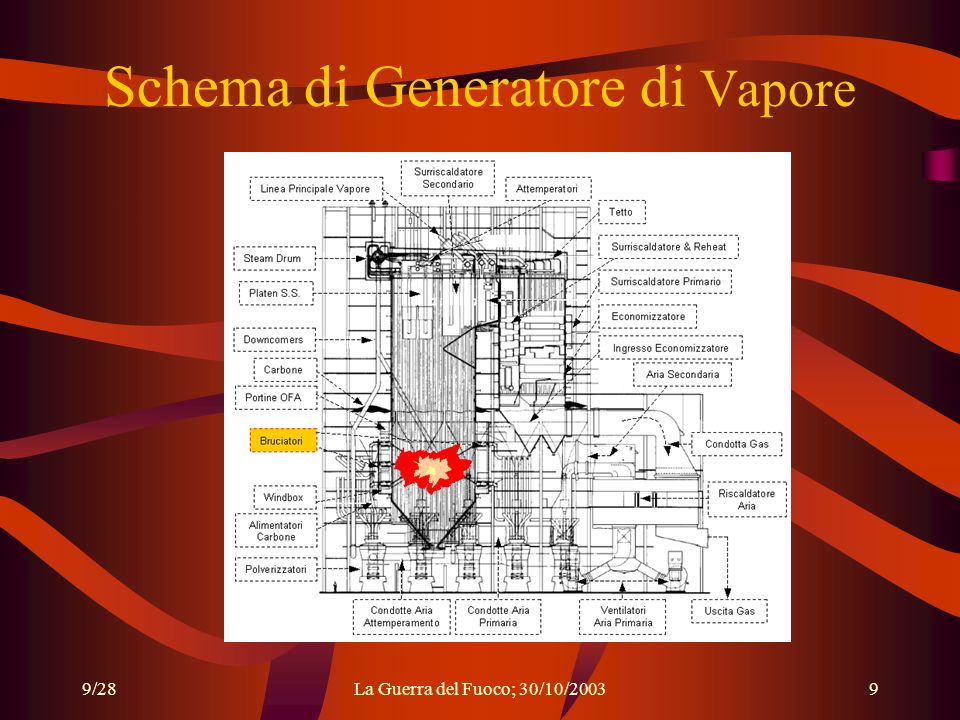 Schema di Generatore di Vapore