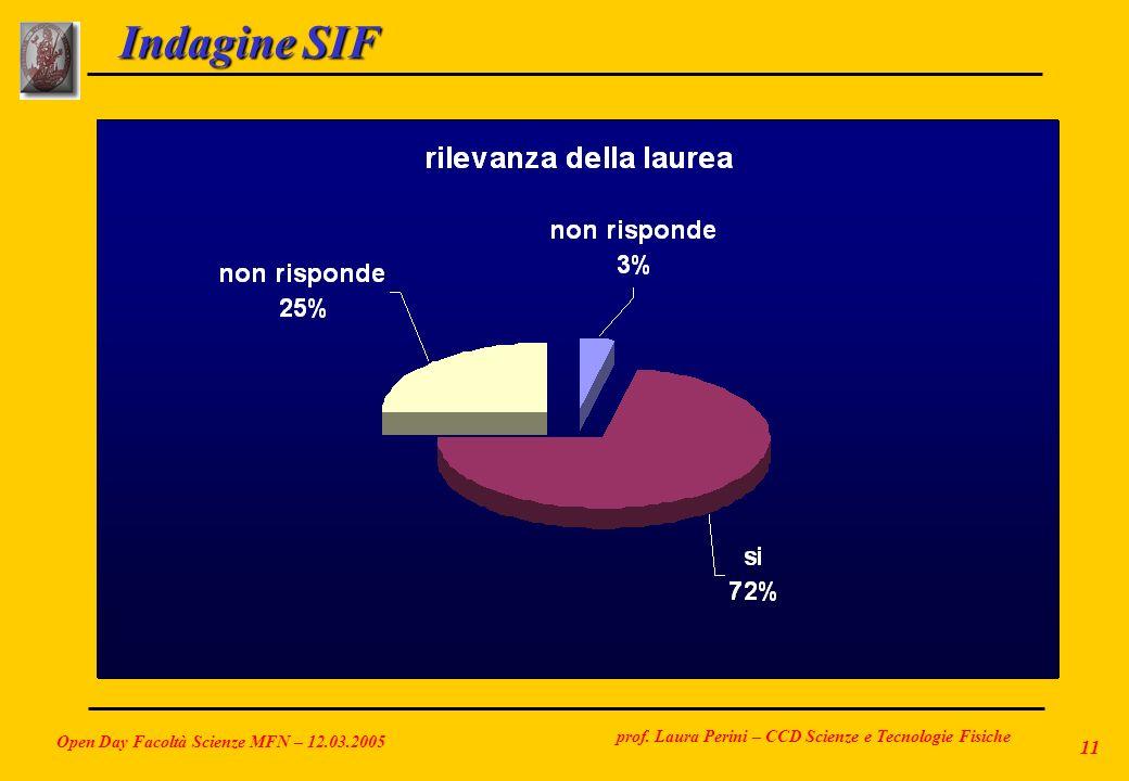 Indagine SIF Open Day Facoltà Scienze MFN – 12.03.2005