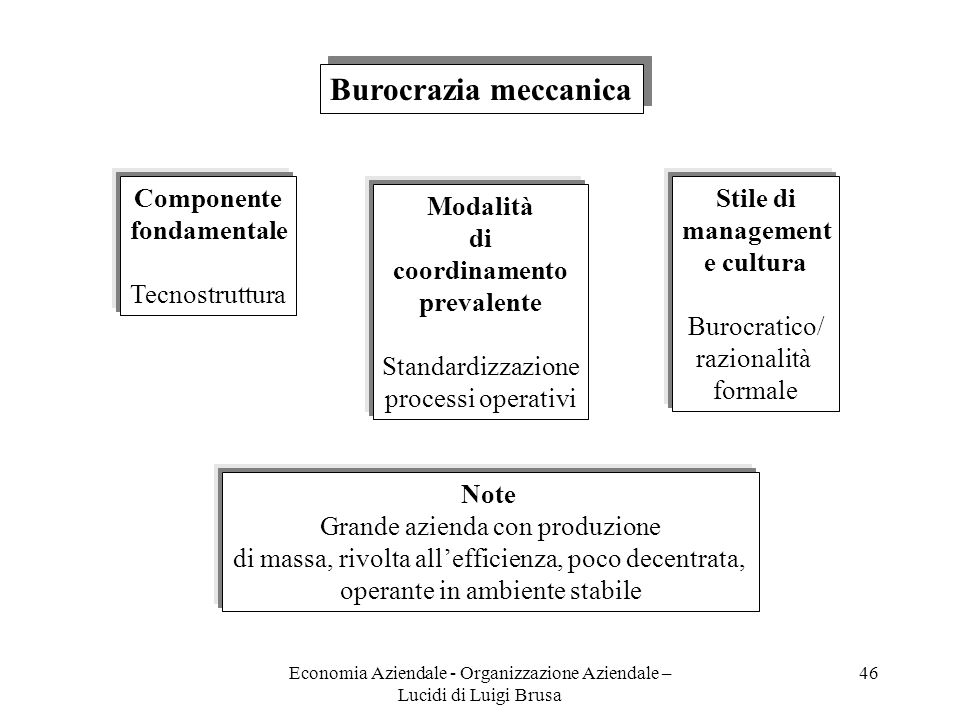 Burocrazia meccanica Componente fondamentale Tecnostruttura Stile di