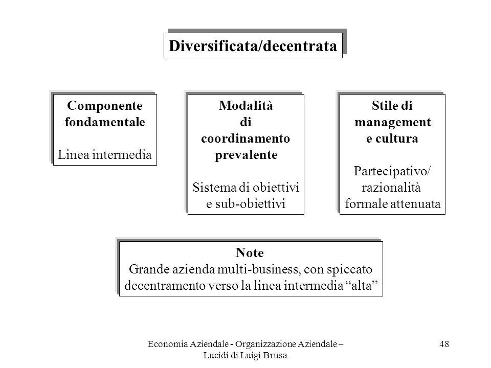 Diversificata/decentrata