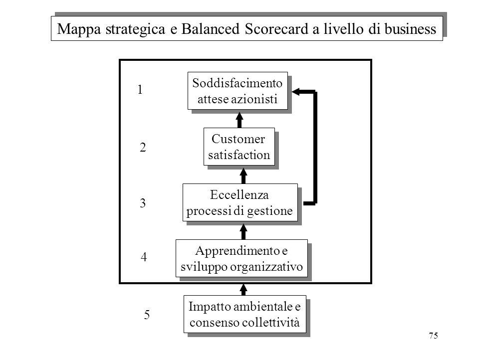 Mappa strategica e Balanced Scorecard a livello di business