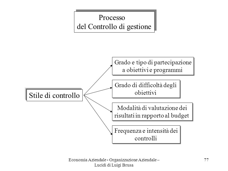 del Controllo di gestione