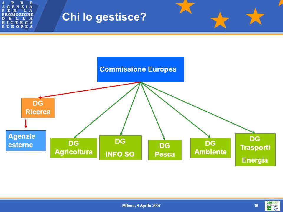 Chi lo gestisce Commissione Europea DG Ricerca Agenzie esterne