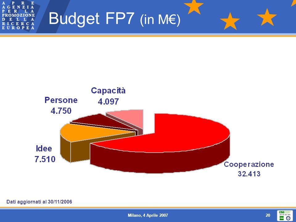 Budget FP7 (in M€) Dati aggiornati al 30/11/2006 Milano, 4 Aprile 2007